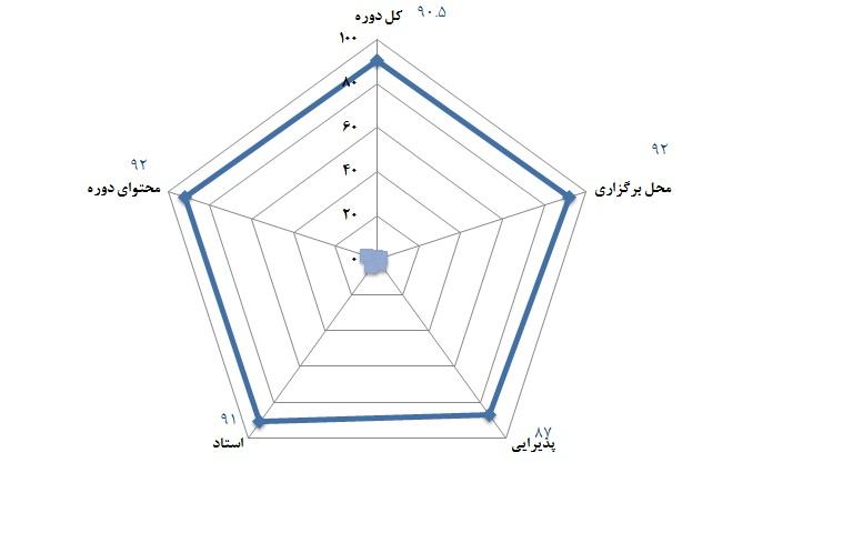 سطح 2 مهندسی ارزش - 27 و 28 آبان 1391