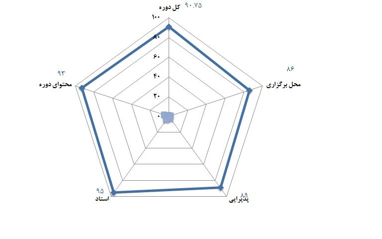 سطح 1 و 2 مهندسی ارزش - 16 و 17 دی 1392
