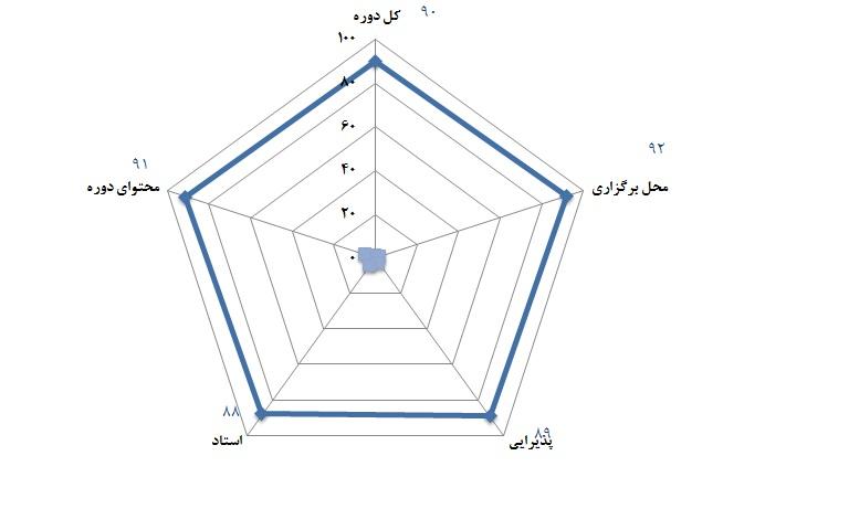 شرکت گاز استان زنجان - 27 و 28 مرداد 1391