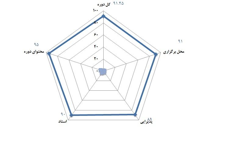 سطح 2 مهندسی ارزش - 1 و 2 اسفند 1391